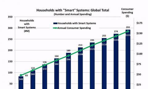 2023年全球智能家居市场规模将达到1550亿美元