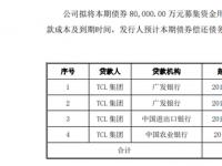 TCL集团拟发行20亿元债券 其中8亿元偿还债务