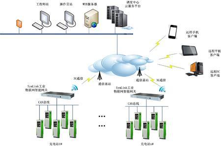 常见三大智能网关的功能和特点