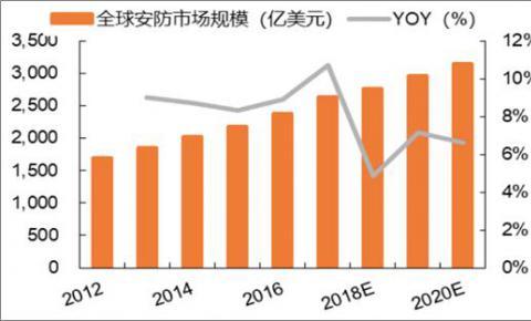 2018年中国安防行业发展现状分析及市场规模预测
