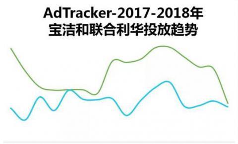 艾瑞数据:OTT端广告投放受两大日化青睐