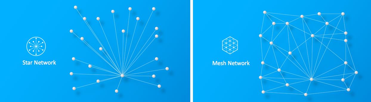 如何选择合适的家庭自动化网状网络?