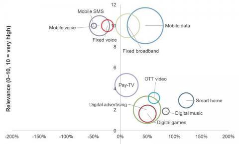 智能家居市场2020年将达1060亿美元 电信运营商如何抓住机会?