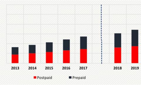 全球MVNO市场看点:亚洲成为虚商潜在市场 中国即将迎来首批正式<font color=