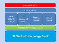 现在起,SimpleLinkTM 低功耗 Bluetooth® 无线 MCU支持阿里云Link物联网平台