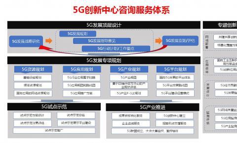 中国信通院规划所宣布成立5G创新研究中心