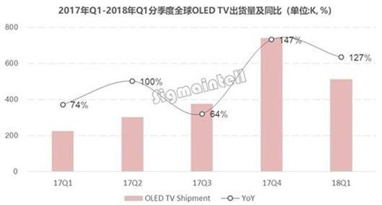 全球OLED电视出货量变化