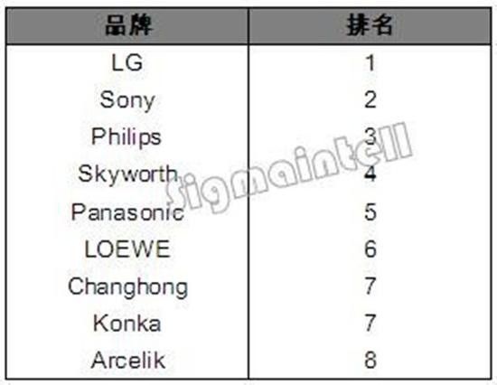 2018年Q1品牌OLED TV全球销量排行榜
