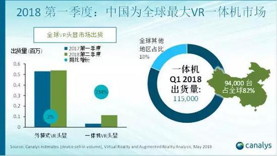 2018年第一季度:中国VR头显市场同比增速超200%