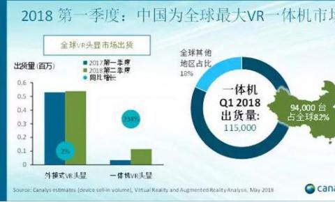 2018年第一季度:中国VR<font color=