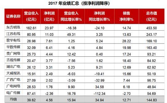 广西广电:拓展集团业务 化解广电行业竞争危机