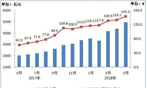 工信部:IPTV用户总数达1.39亿,1-5月净增1717万户 三家基础电信企业的固定互联网宽带接入用户达3.71亿户
