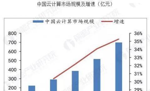 中国云计算行业发展趋势 阿里云助力向<font color=