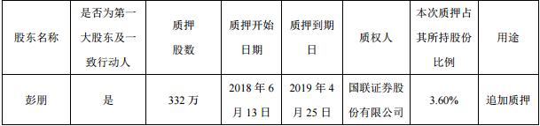 东方网络发布持股5%以上股东追加股份质押公告 彭朋占总股本12.23%