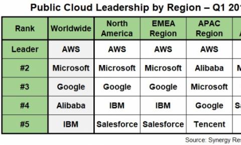 云计算市场争夺战:AWS在全球排第一 阿里云亚太排第二?