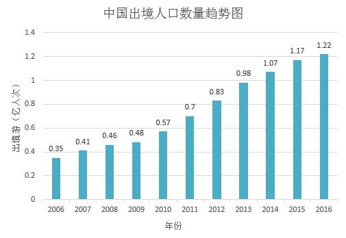 2017年中国出境WiFi品牌市场研究报告