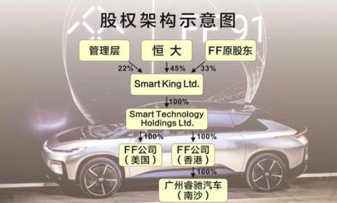 恒大67.5亿收购成FF新东家 加速布局高科技领域