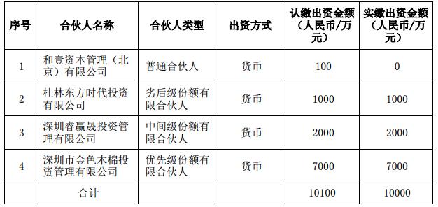 东方网络子公司投资深圳佰川 总额 1.01 亿