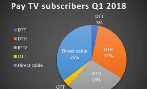 【国外观察】欧洲付费电视增长停滞,2018Q1用户数达1.85亿
