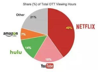 左手Hulu右手ESPN+ 迪士尼正全力进入流媒体赛道