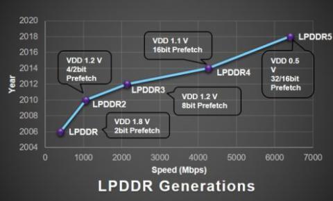 LPDDR5、UFS 3.0和SD Express卡将会成为智能手机标配