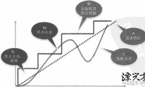 商业服务模式CDN是否属于云计算?