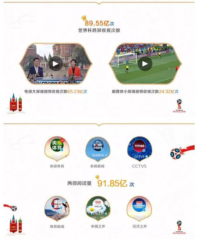 数据世界杯 透视中央广播电视<font color=