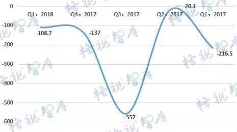 2018年一季度有线电视网络用户流失近110万户