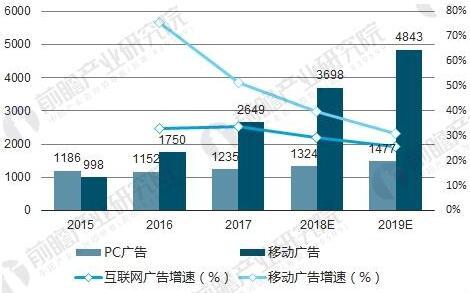 网络广告市场占据半壁江山 预计2018年市场将超5000亿