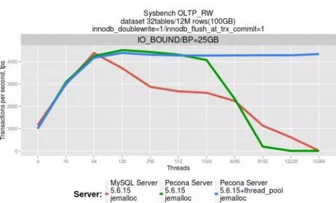 新手入门 | 用户为什么选择云数据库 Percona?