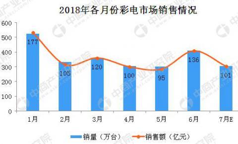 7月彩电市场预测:未来彩电将更大屏更清晰
