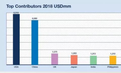 2018年全球广告投资将增长4.5%