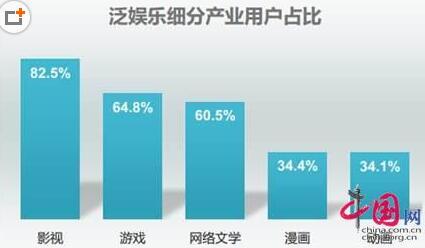 泛娱乐用户研究报告 近半用户愿付费 爱奇艺领跑行业生态构建