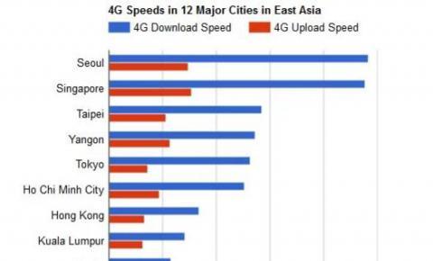 OpenSignal:在东亚12个城市中,首尔的<font color=