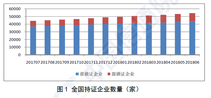 信通院:国内增值电信业务许可情况分析报告