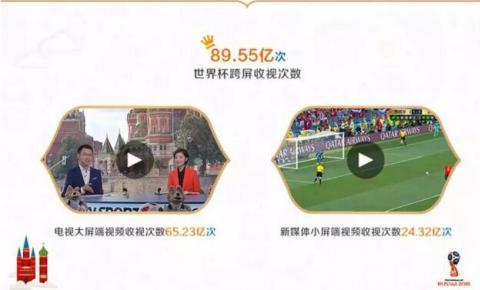 世界杯用户超180亿人次,年轻中央广电总台聚合年轻观众