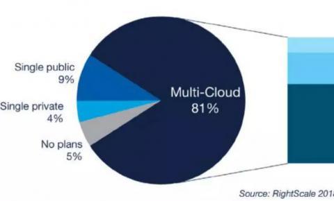 多云是云计算发展的必然阶段!看完这篇就够了