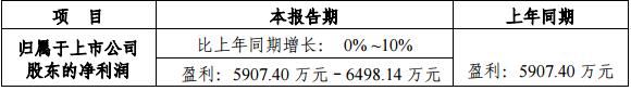 北京数码视讯2018半年度业绩预告:上年同期盈利5907万余元