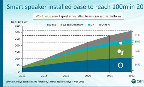 Canalys:智能音箱趋势2018智能音箱将突破1亿大关,下半年会有大爆发