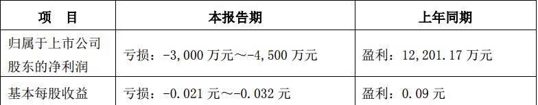 湖南电广:2018 半年度业绩预告 上年同期盈利12201.17万元