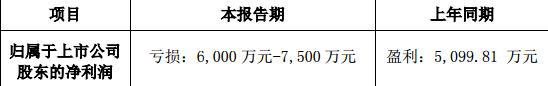 东方时代网络传媒:2018 年半年度业绩预告修正公告 上年同期盈利5099.81万元