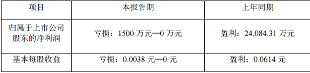 中信国安2018 年半年度业绩预告 上年同期盈利24084.31万元