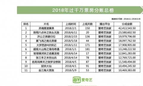 """爱奇艺网络电影""""小正大""""作品强势来袭 半年度TOP10影片总分账收益超1.8亿"""