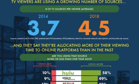 直播电视不再是消费者优先观看选择