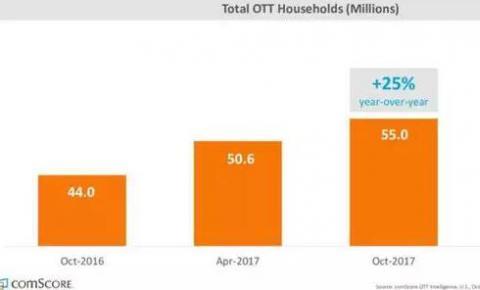 ComScore报告:OTT开始成为主流媒介服务形式