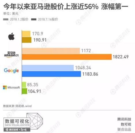 苹果、亚马逊、谷歌、微软,谁将是史上第一家万亿<font color=