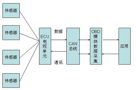【独家资讯】车联网OBD企业及产品盘点