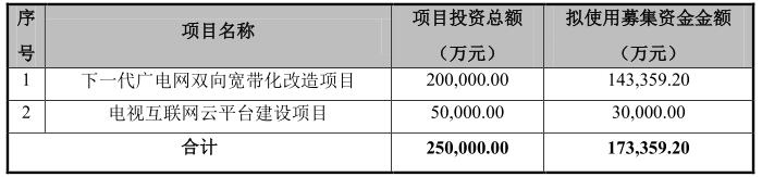 中泰证券关于湖北广电流动资金及银行理财产品的核查意见