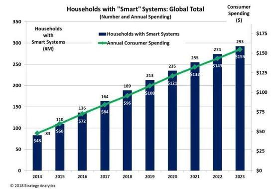 智能音箱大热,智能家居设备需求量将超过手机