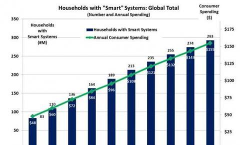 调查:智能家居设备销量将超手机 今年智能音箱最火